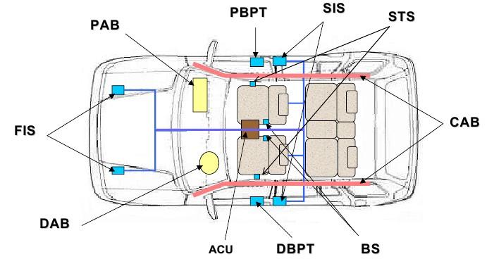 Airbag - подушка безопасности.